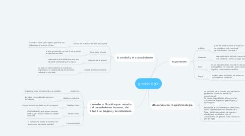 Mind Map: gnoseología