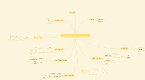 Mind Map: La Investigación de las Comunicación de Masas