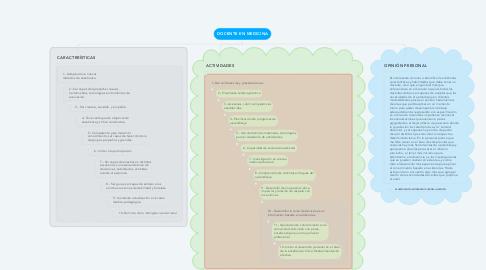 Mind Map: DOCENTE EN MEDICINA