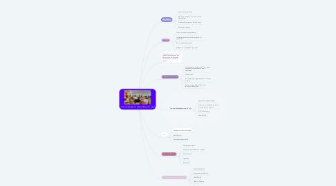Mind Map: Comunidades de Aprendizaje ( C. Ap)