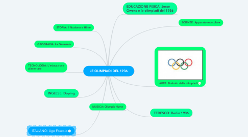 Mind Map: LE OLIMPIADI DEL 1936