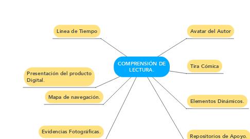 Mind Map: COMPRENSIÓN DE LECTURA.