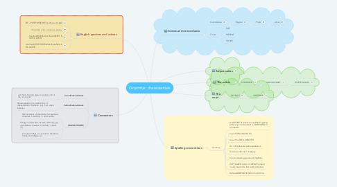 Mind Map: Grammar: the essentials