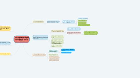 Mind Map: La Investigación de la comunicación de las masas.