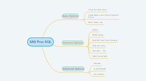 Mind Map: SAS Proc SQL