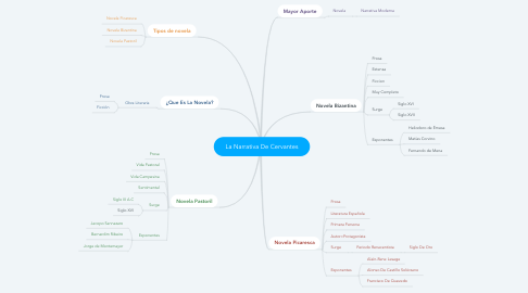 Mind Map: La Narrativa De Cervantes
