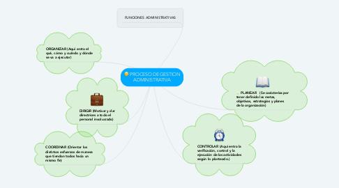 Mind Map: PROCESO DE GESTION ADMINISTRATIVA