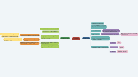 Mind Map: EMPIRISMO