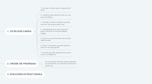 Mind Map: TECNICAS DE REDUCCION DEL NUMERO DE IDEAS