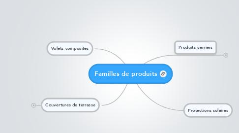 Mind Map: Familles de produits