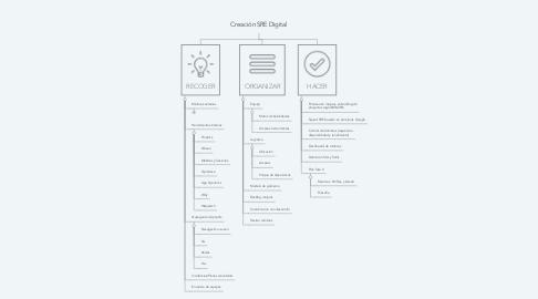 Mind Map: Creación SRE Digital