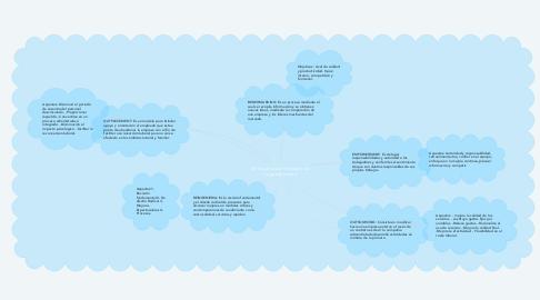 Mind Map: Enfoques para el estudio de organizaciones