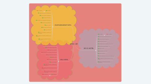 Mind Map: NTSH - 001