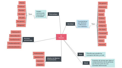 Mind Map: EL Humano