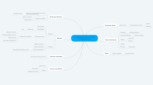 Mind Map: ESTRATEGIA PARA LA TOMA DE DECISIONES
