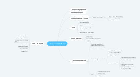 Mind Map: Os Segredos da Motivação