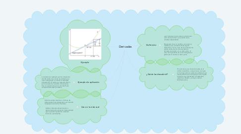 Mind Map: Derivadas