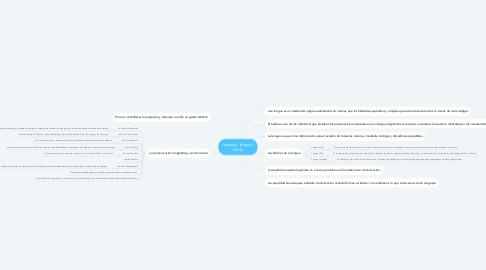 Mind Map: Lenguaje, lengua y habla