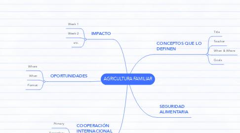 Mind Map: AGRICULTURA FAMILIAR