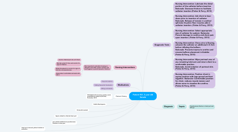 Mind Map: Mr. I.P. Knightly: congestive heart failure & indwelling urinary catheter