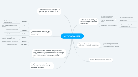 Mind Map: MÉTODO SCAMPER.