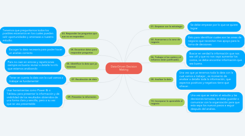Mind Map: Data-Driven Decision Making