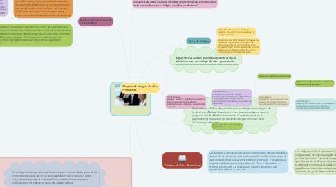 Mind Map: Manejo de la Ética profesional en la Empresas y los Negocios.