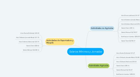 Mind Map: Salarios Mínimos y Jornadas