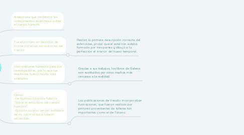 Mind Map: Andrés Vesalio