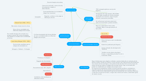 Mind Map: ETNOCENTRISMO