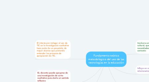 Mind Map: Fundamento teórico metodológico del uso de las tecnologías en la educación