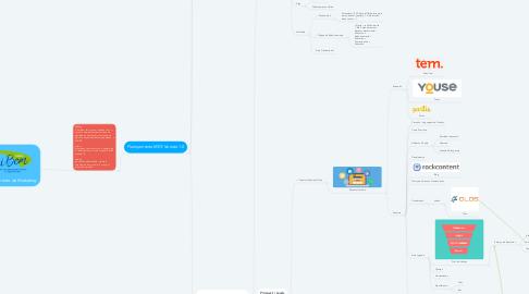Mind Map: Planejamento de Marketing