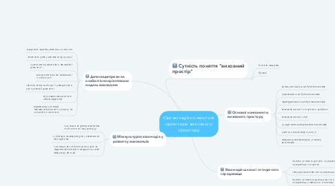 Mind Map: Організаційно-змістові орієнтири виховного простору