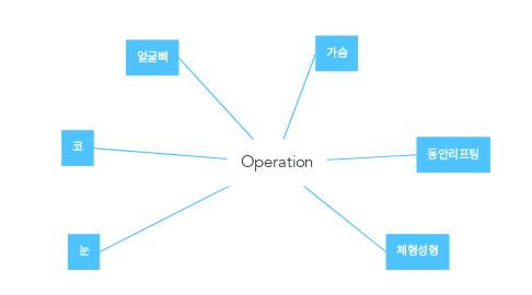 Mind Map: Operation