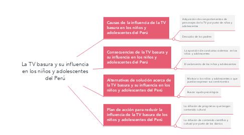 Mind Map: La TV basura y su influencia en los niños y adolescentes del Perú