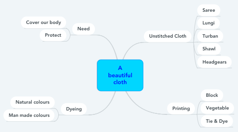 Mind Map: A beautiful cloth