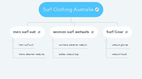 Mind Map: Surf Clothing Australia