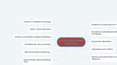 Mind Map: LA SECONDA GUERRA MONDIALE