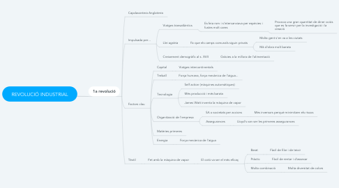 Mind Map: REVOLUCIÓ INDUSTRIAL