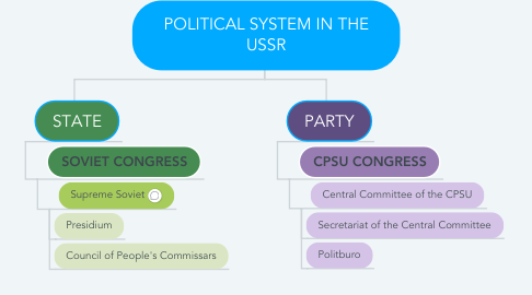Mind Map: POLITICAL SYSTEM IN THE USSR