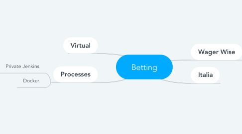 Mind Map: Betting