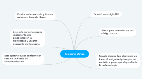 Mind Map: Telegrafía Óptica