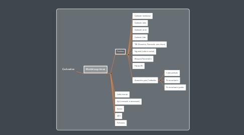 Mind Map: Cadeados