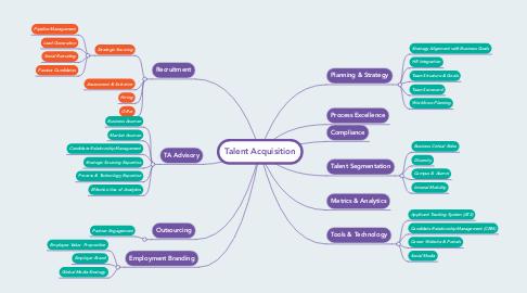 Mind Map: Talent Acquisition