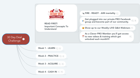 Mind Map: 30 Day Deal Challenge