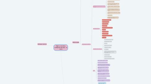 Mind Map: Торты, капкейки, имбирные пряники на заказ