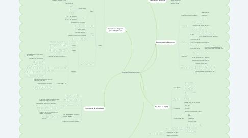 Mind Map: Acciones de Alistamiento