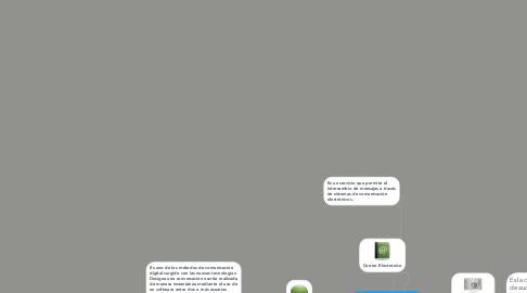 Mind Map: Herramientas telemáticas de intercambio y comunicación grupal