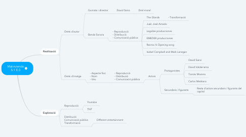 Mind Map: Malviviendo S:1 E:3