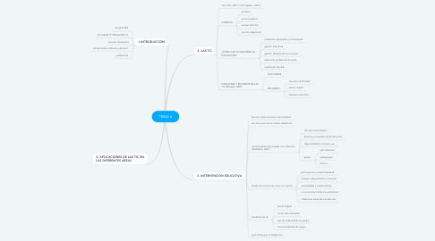 Mind Map: TEMA 6